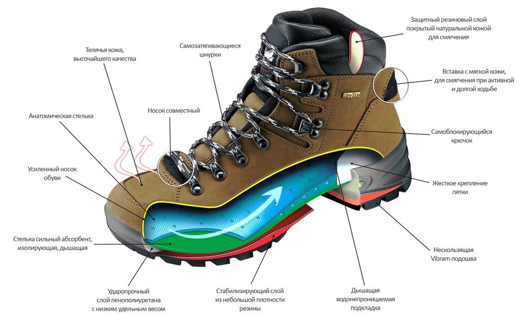 Как ухаживать за мембранной обувью?